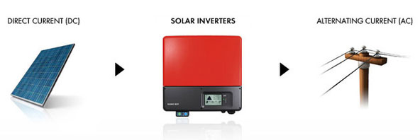 The solar inverter converts direct corrent into alternating current