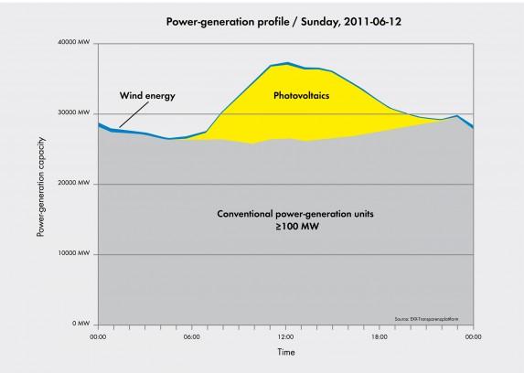 Power-generation profile / Sunday, 2011-06-12