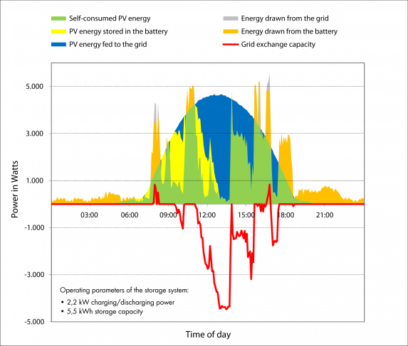 Fig. 3: The same situation with a storage system for increased self-consumption: The amount of PV energy fed to the grid drops significantly; it does not increase the load on the power distribution grid.