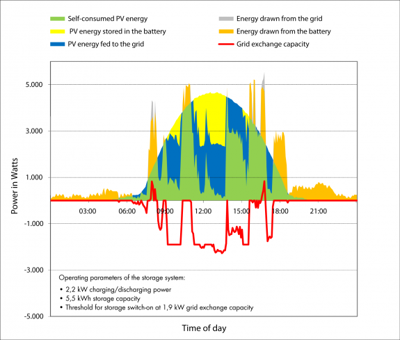 Fig. 4: Option with simulated storage model for maximum grid relief: Despite the same storage capacity and power, the maximum value and grid exchange capacity decrease.