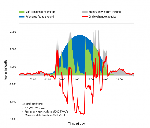 Fig. 2: Real power generation and consumption values of a four-person home with a 5.6 kWp PV system