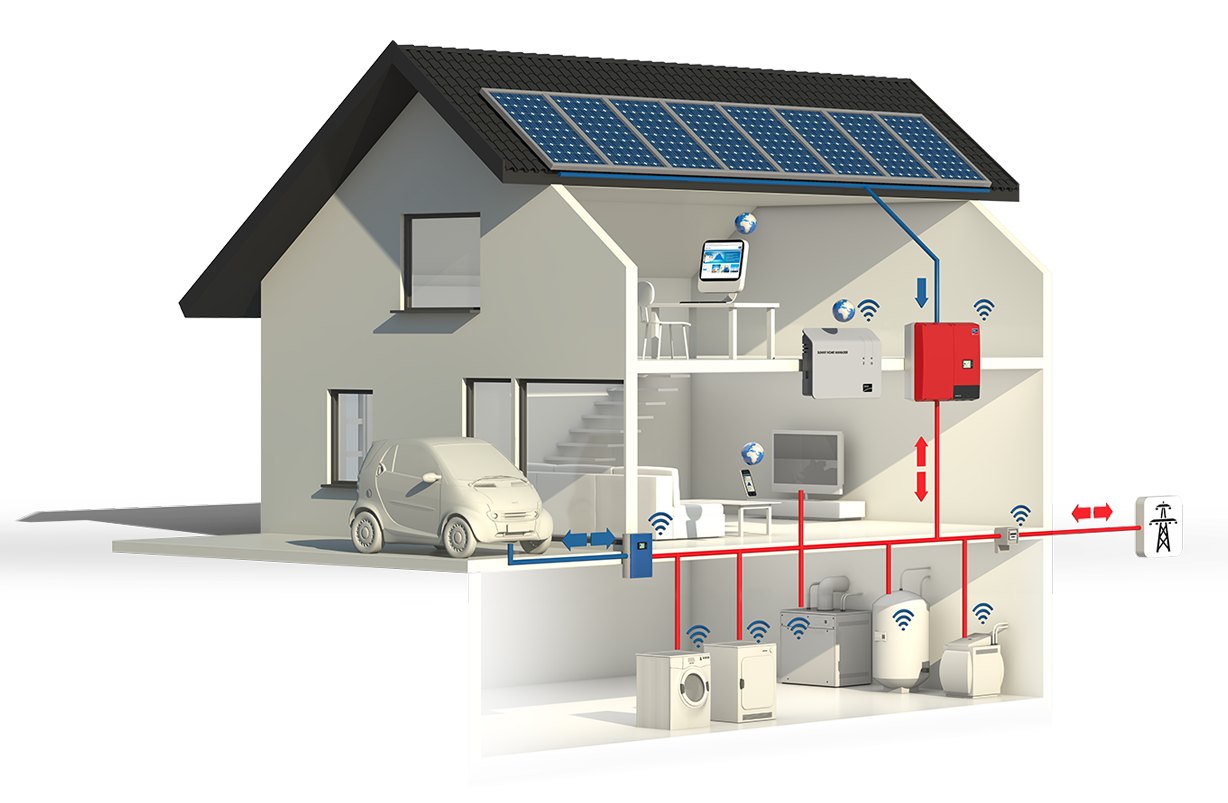 Smart Home with Solar Electricity | Sunny. The SMA Corporate Blog