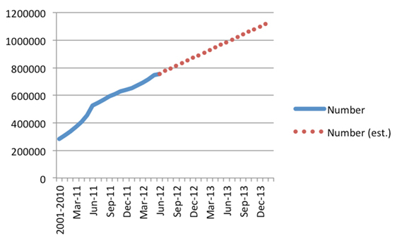 Source: Cumulative number of solar panels (as measured by SGUs) – taken from Renew economy article in July 2012.