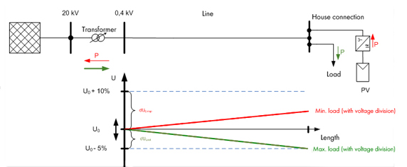 Figure 2: Voltage stability with a controllable distribution transformer with OLTC. The voltage at the distribution transformer can be kept so low at any time that a higher voltage increase at the connection point of the PV plants can be permitted. As a result, more PV plants can be connected to the electricity grid (roughly triple the power).