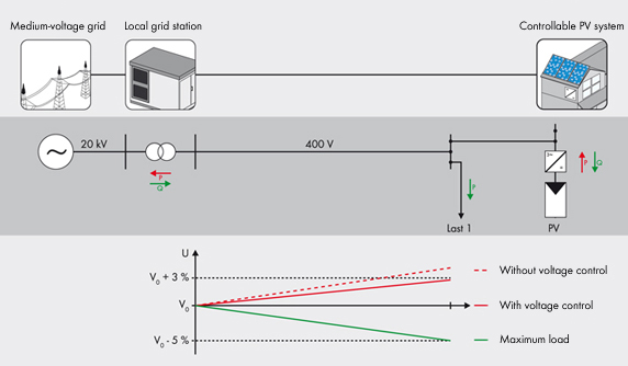 Figure 1: Voltage stability with a PV plant with controllable reactive and/or active power