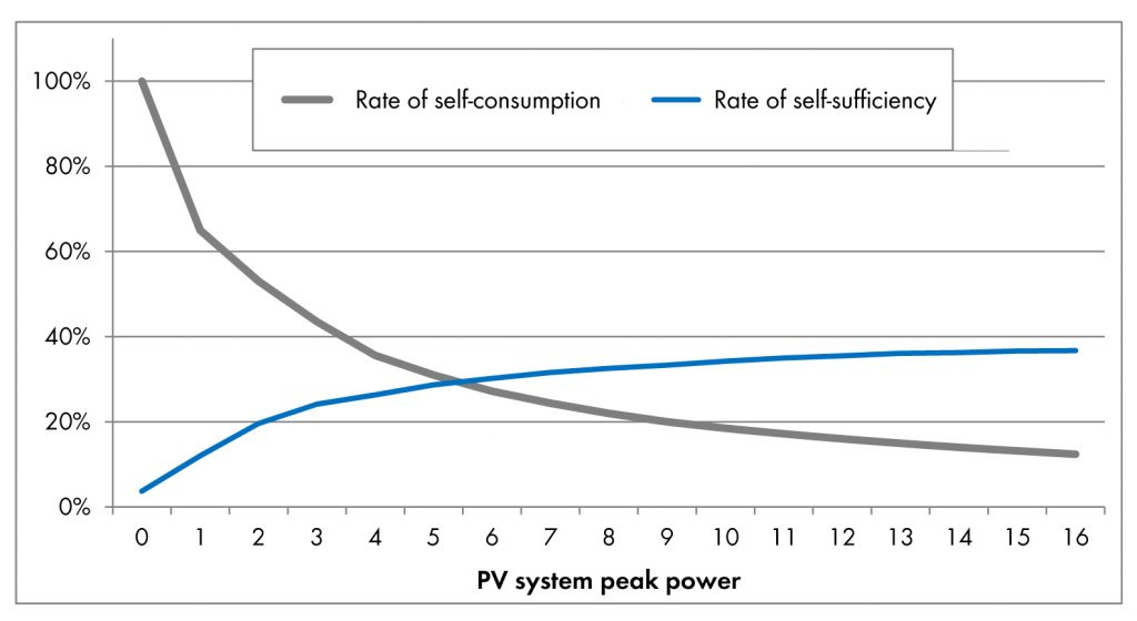 Fig. 1: Typical progression: While the rate of self-consumption moves towards zero with increasing PV power, the rate of self-sufficiency in simple PV systems does not go beyond 30 to 40 percent (household load profile, annual consumption 5,000 kWh, south-facing orientation).