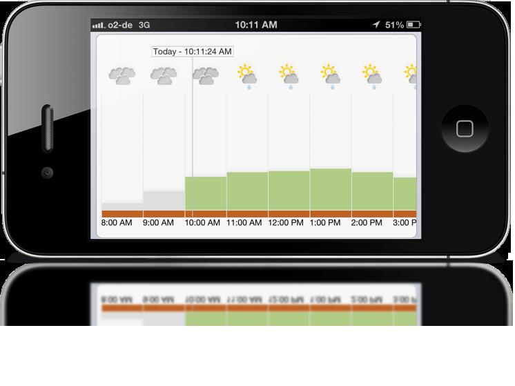 Display PV generation forecast in landscape mode