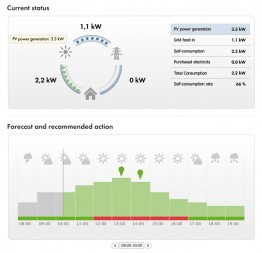 The status screen shows current power data as an animated, real-time graph. The view below displays the weather forecast and the corresponding PV generation forecast for the coming hours.