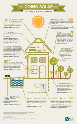 Going solar. Source: Cost of Solar