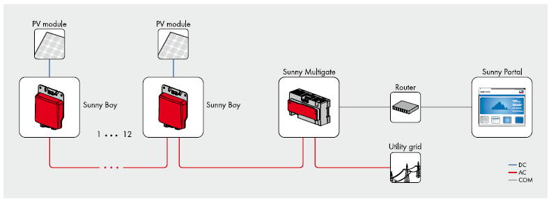 Modularity in series: Up to 12 Sunny Boy 240 devices can be daisy-chained with the Sunny Multigate.