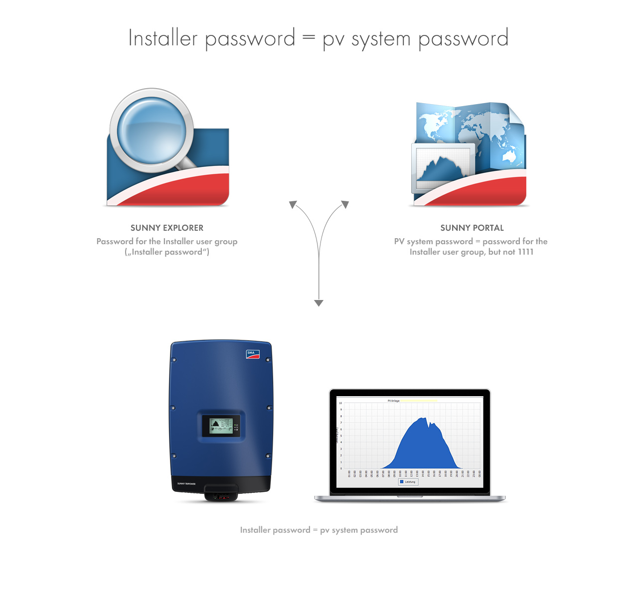"""Please do remember that the password for the """"Installer"""" user group and the system password is one and the same password. In this way, you can access all devices in the plant through both, Sunny Explorer and Sunny Portal. All data are displayed."""