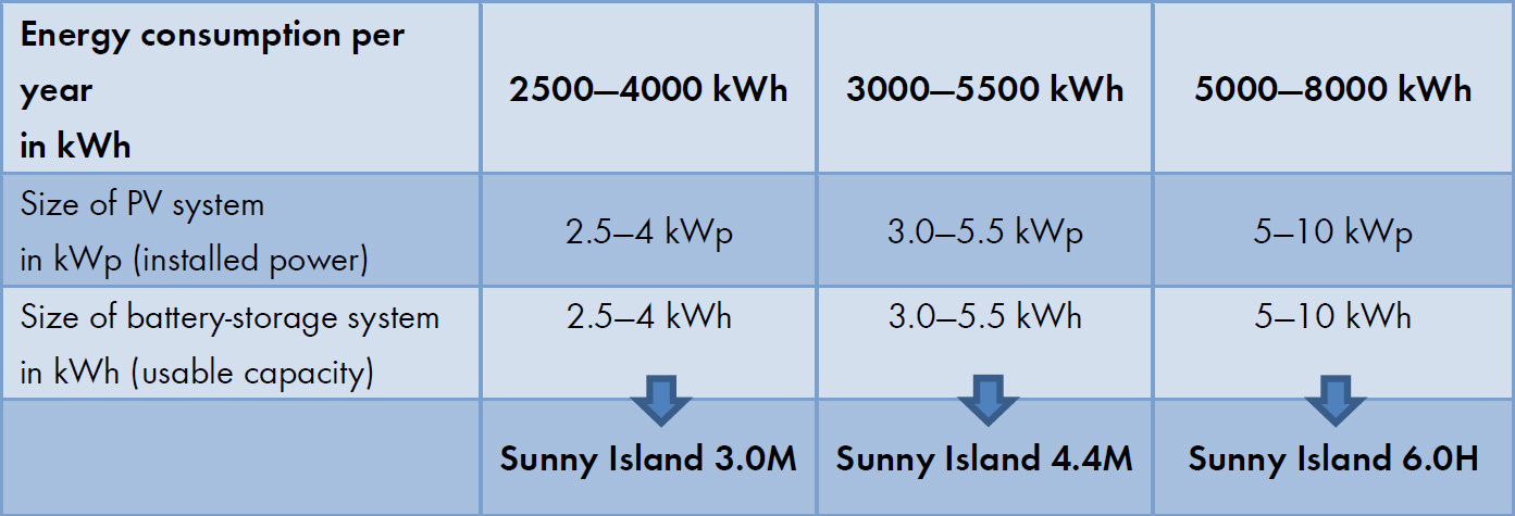The table shows which Sunny Island, battery storage capacity and PV system size are appropriate depending on the annual power consumption level (kWh).