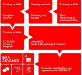 SMA Advance UK