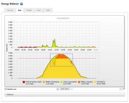 Intelligent storage system management: sunny day
