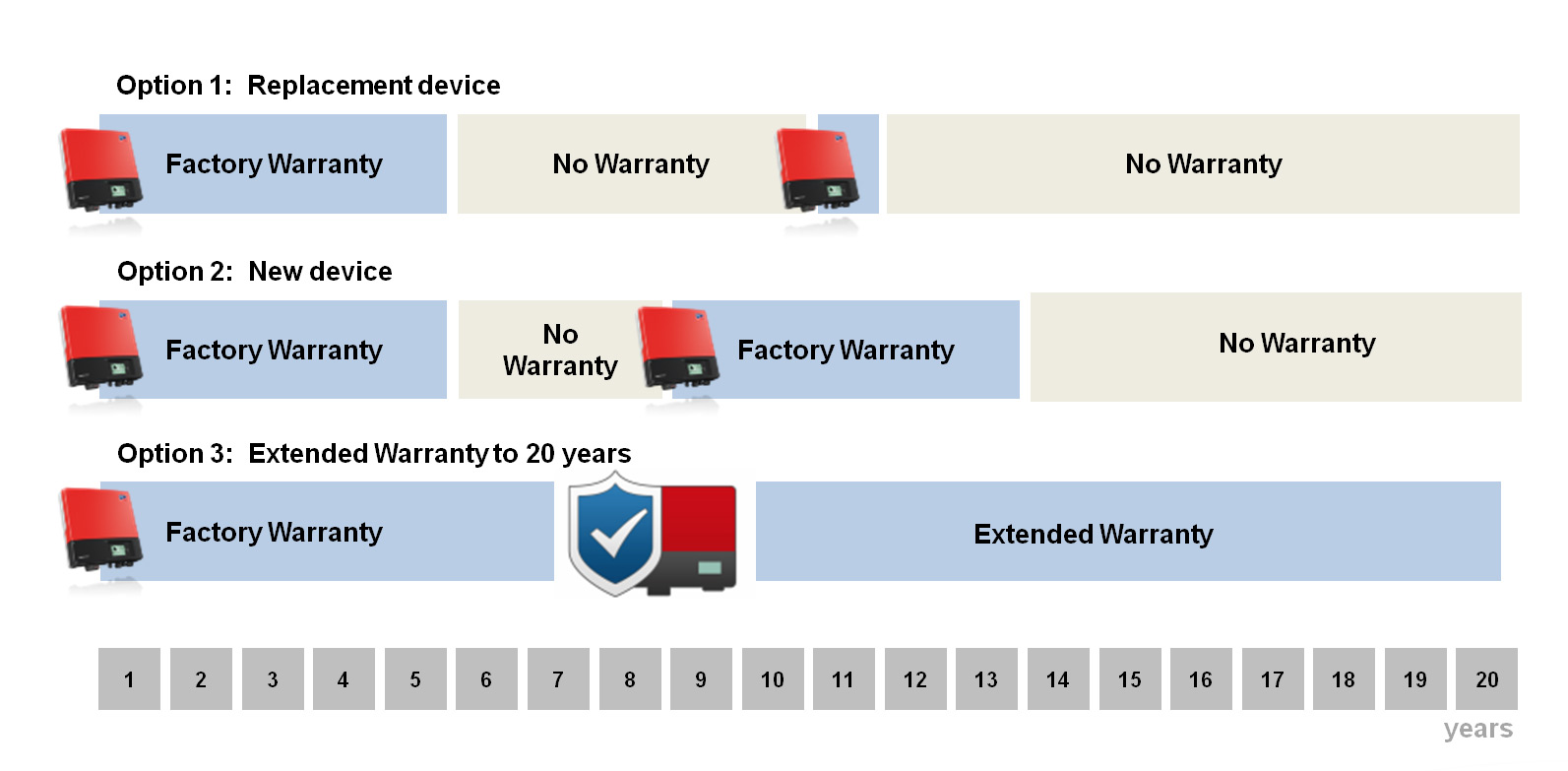 All SMA inverters come with a five-year factory warranty, during which your system is protected. In example 1, a malfunction occurs in the inverter's 11th year of operation. You opt for an SMA replacement inverter that comes with a one-year warranty. After that, your system is once again unprotected. Example 2 shows a defect in the 8th year of operation. You purchase a new SMA inverter, which comes with a new five-year warranty. Once this period has expired, the PV system is no longer protected. However, example 3 shows that a 20-year Comfort extended warranty was purchased at a reasonable price to cover the system's entire service life. And no unexpected costs were incurred.