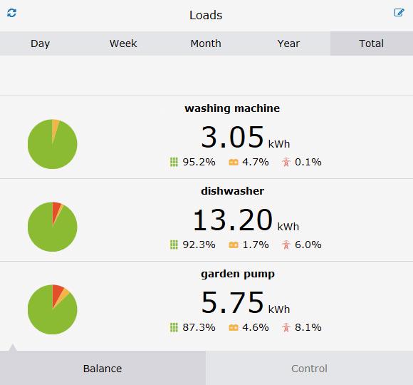 Balance of the loads