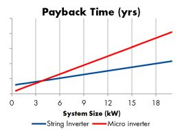 Graph displaying the relationship between payback time and system size