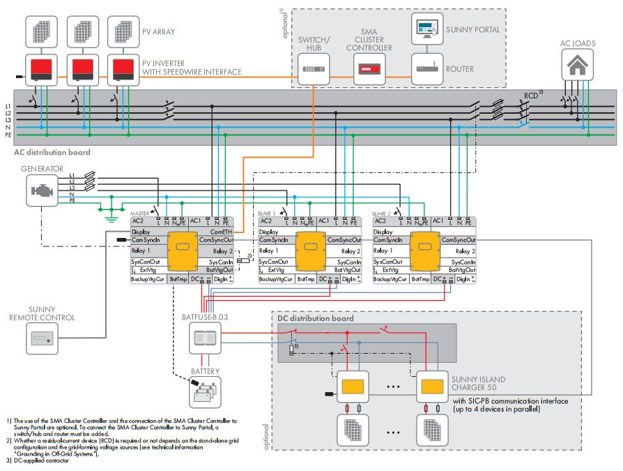 Circuitry Overview: Three-phase Single-cluster System
