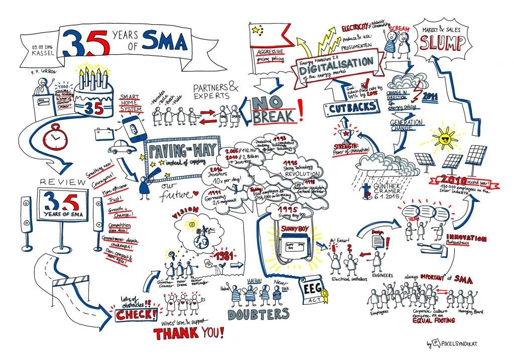 The anniversary speech as sketchnote