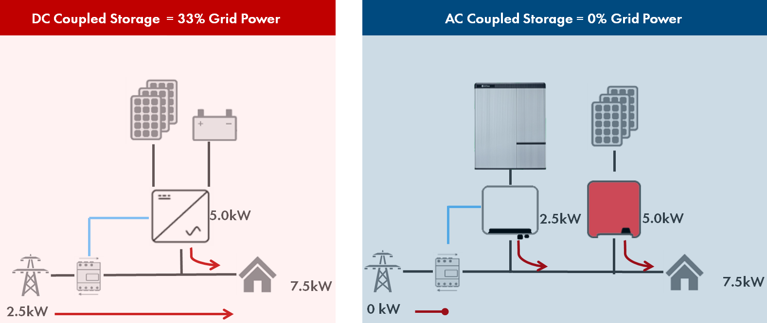 Advantages Of Ac Coupled High Voltage Battery Over