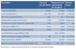 statia_forecast_vs_measurement