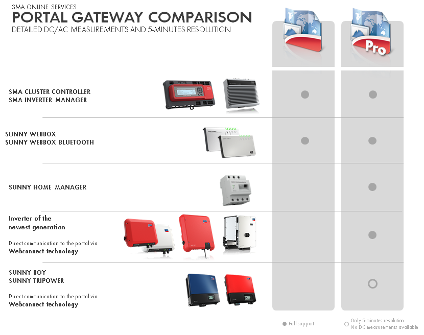 sma_troubleshooting_portal-gateway-comparison