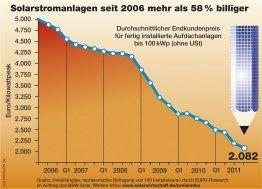 Solarstromanlagen seit 2006 mehr als 58 Prozent billiger
