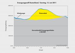 Erzeugungsprofil Pfingsten 2011
