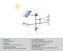 Prinzip einer Solaranlage
