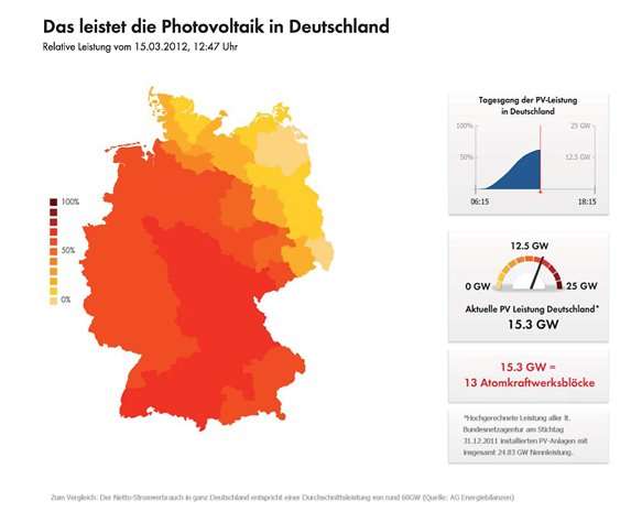 Photovoltaikleistung in Deutschland