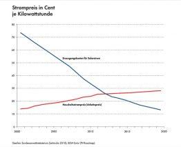 Strompreis in Cent je Kilowattstunde