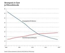 Preisentwicklung der Erzeugungskosten für Solarstrom