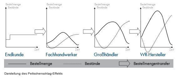 Peitschenschlag-Effekt (in Anlehnung an © Knolmayer, G. et al.)