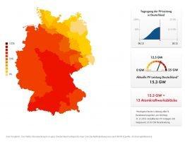 Am 15. März 2012 haben Deutschlands Solaranlagen mehr Strom erzeugt als alle am Netz befindlichen AKWs zusammen.