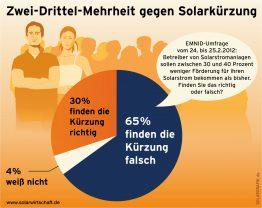 Emnid-Umfrage: Zwei Drittel der Bürger halten Solarkürzung für falsch