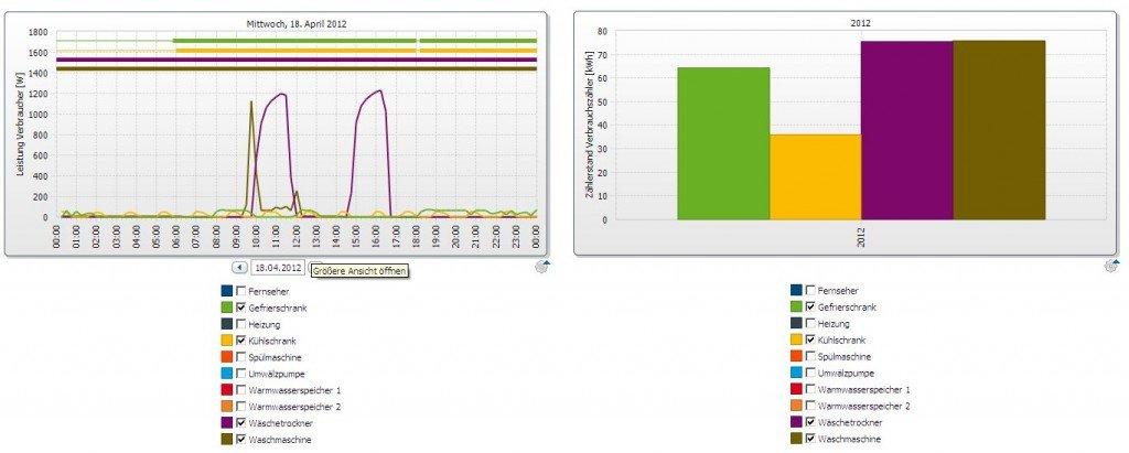 Tagesverlauf der Leistungsaufnahme verschiedener Geräte und Vergleich der Energieaufnahme *
