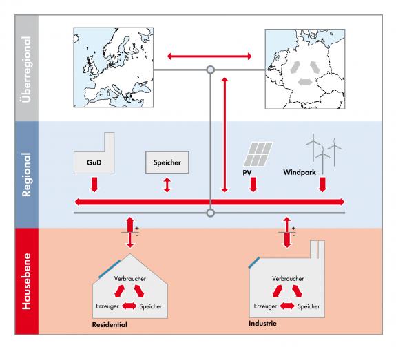 Abb. 1: Zukunftsmodell der Stromversorgung: Leistungsausgleich auf allen Ebenen, aber so dezentral wie möglich.