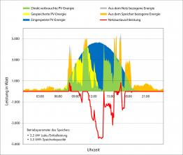 Tagesgang-Grafik-27.6.2011-mit-Speicher-Eigenverbrauch