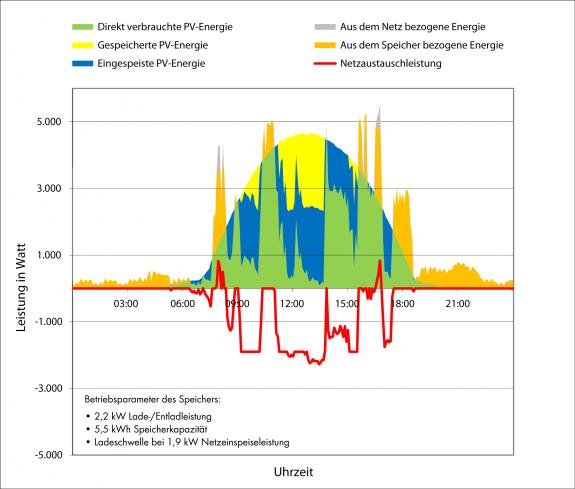 Abb. 4: Variante mit simuliertem Speichermodell zur maximalen Netzentlastung: Trotz gleicher Werte für Speicherkapazität und -leistung sinken Maximalwert und Dynamik der Netzaustauschleistung