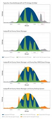 Energieprofil eines Haushaltes mit verschiedenen Stufen des Energiemanagements