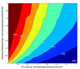 Eigenverbrauchsquote