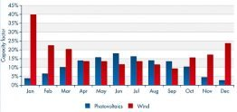 Verhältnis PV/Wind
