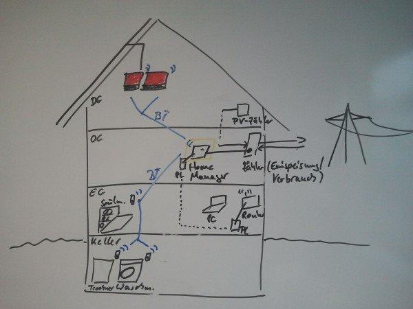 Aeg Kühlschrank Baujahr Bestimmen : Sunny home manager planung und installation sunny. der sma