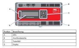 Aufbau des SMA Cluster Controllers