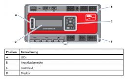 Aufbau des SMA Cluster Controller