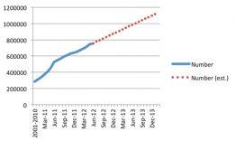 Anzahl der PV-Module