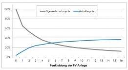 Abb. 1: Typischer Verlauf: Während die Eigenverbrauchsquote mit zunehmender PV-Leistung gegen Null strebt, geht die Autarkiequote bei einfachen PV-Anlagen nicht über 30 bis 40 Prozent hinaus (Haushaltslastprofil, Jahresverbrauch 5.000 kWh, Südausrichtung)