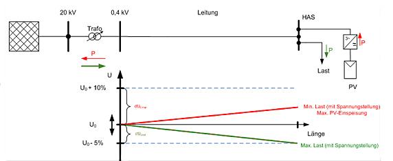 Abbildung 2: Spannungshaltung mit Hilfe eines Regelbaren Ortsnetztransformators. Die Spannung am Ortsnetztrafo kann jederzeit so gering gehalten werden, dass eine höhere Spannungsanhebung am Anschlusspunkt der PV-Anlagen zugelassen werden kann. Es können dadurch mehr (ungefähr die dreifache Leistung) PV-Anlagen ans Netz angeschlossen werden.