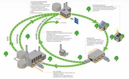 Recyclingkreislauf einer Photovoltaikanlage