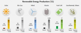 Erneuerbare Energien-Mix 2011